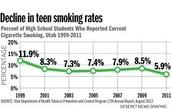 Decline in Teens