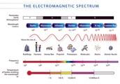 Describing  the electromagnetic spectrum