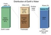 How Is Our Water Distributed
