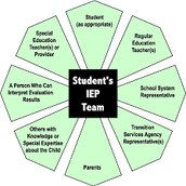 Who decides on IEP's