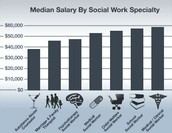 Salary Range By Social Work Specialty: