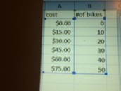 Rental cost on a table