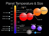 Planet Tempeature & Size