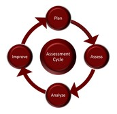 We all need assessment!