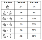 Conversions to Fraction to Decimal to Percent
