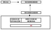 Unidad de proceso central (CPU)