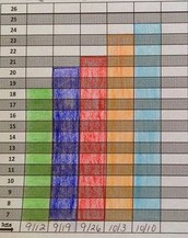 Charting Student Progress