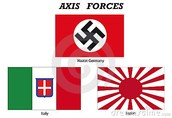 A is for Axis