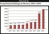 Hoeveelheid moorden door drugs