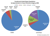 A pie chart of the races in the US and Canada.