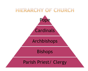 The Divisions of The Church
