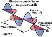 What is an electromagnetic wave?
