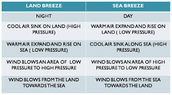T-Chart for Land and Sea Breezes