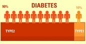 Diabetes Stats