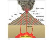 The parts of the volcano!!!