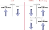 Step 1- Analyzing Transactions