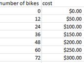 The prices of bikes