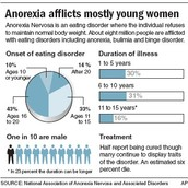 Age stats of eating disorders