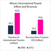 Africa's International Tourist Inflow and Revenue