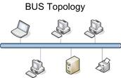 Bus Topology.