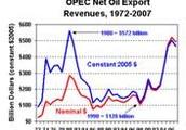 1980's Oil Glut