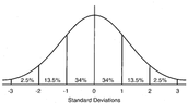 Normal Curves and Sampling Distribution