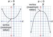 Maximum and Minimum Value