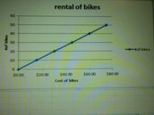 Rental cost on graph chart