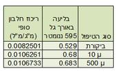 טבלה 2 - ריכוז חלבון כתלות בסוג הטיפול