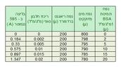 טבלה 1 - עקום כיול של חלבון BSA