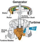 What is a Hydroelectric Turbine?