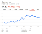 Cabela's has never split its stock before