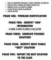 Five Phases of Problem-Based Learning