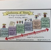 Bray and McClaskey's Continuum of Voice