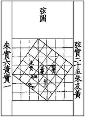 Pythogorean Theorum History
