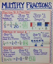How to multiply fractions!