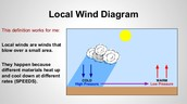 Definition / How Local Winds are Created