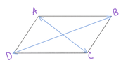The diagonals of a parallelogram bisect each other.