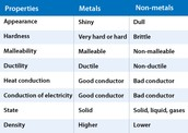chart of metals and nonmetals