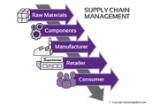 The supply chain includes: