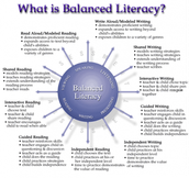 Balanced Literacy - Writing
