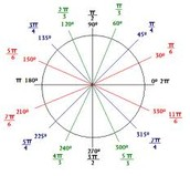 Let's start with the unit circle!