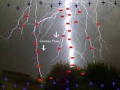 Lightning negatives and positives