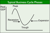 Example of Business Cycle