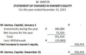 Statement of Changes in Owner's Equity
