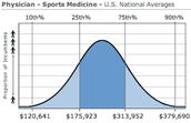 Salary for Sports Physicians
