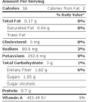 Celery nutrition facts