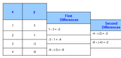 Quadratic Relations and finite differences