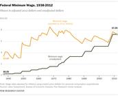 Federal Minimum Wage 1938-2012