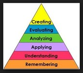 Gradual Release of Responsibility and Bloom's Taxonomy